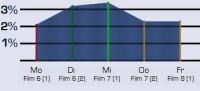 Einschaltquoten der Film 6, 7 sowie 8 (1)